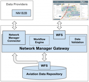 Network Manager Gateway
